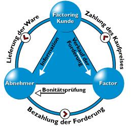 Wie funktioniert Factoring?